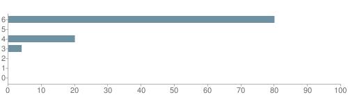 Chart?cht=bhs&chs=500x140&chbh=10&chco=6f92a3&chxt=x,y&chd=t:80,0,20,4,0,0,0&chm=t+80%,333333,0,0,10|t+0%,333333,0,1,10|t+20%,333333,0,2,10|t+4%,333333,0,3,10|t+0%,333333,0,4,10|t+0%,333333,0,5,10|t+0%,333333,0,6,10&chxl=1:|other|indian|hawaiian|asian|hispanic|black|white